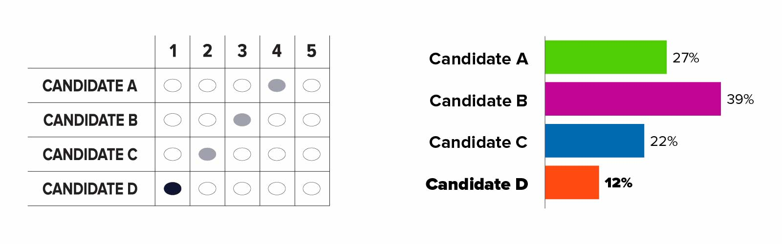 On left: A correctly marked RCV grid ballot where candidate A through D appears in rows and number 1 through 5 appears in columns. Candidate D is ranked 1, Candidate C is ranked 2, Candidate B is ranked 3, and Candidate A is ranked 4. The oval for Candidate D who is ranked 1 is darker than the other ovals. On right: Bar chart displaying the results of first-choice vote totals. Candidate A is shown in green and has 27 percent of percent of first-choice votes. Candidate B is shown in purple and has 39 percent. Candidate C is shown in blue and has 22 percent. Candidate D is shown in orange and has 12 percent. Candidate D has the fewest votes in this round.